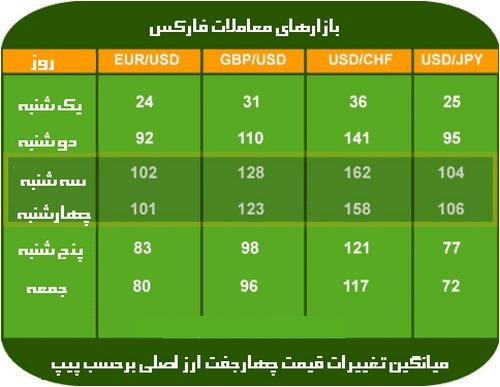 بهترین زمان معامله در فارکس به وقت ایران